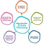 What Is Estate Planning? Six Good Reasons Everyone Should Have An Estate Plan In Arlington, TX